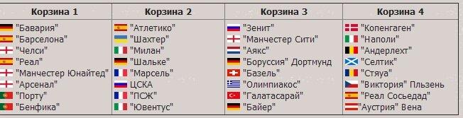 Жеребьевка группового этапа лиги чемпионов 2013 2014 смотреть